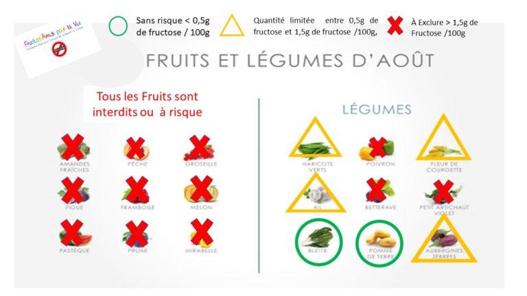 Les légumes du mois Aout